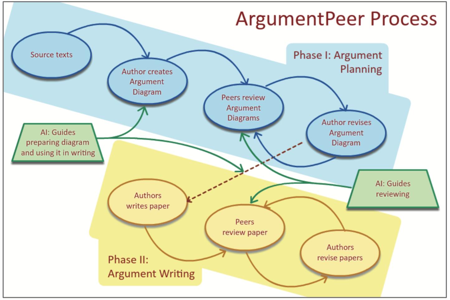 P2P Diagramming - Quip