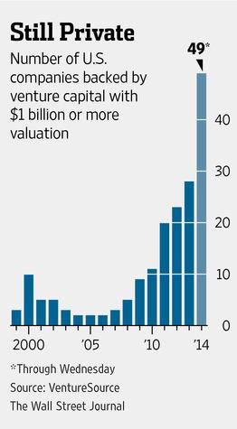 Список приватных компаний с оценкой выше миллиарда достиг нового рекорда