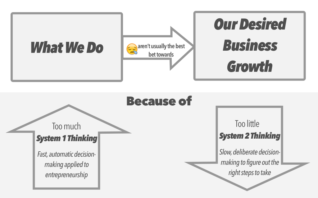 What's done isn't usually the best bet towards desired business growth